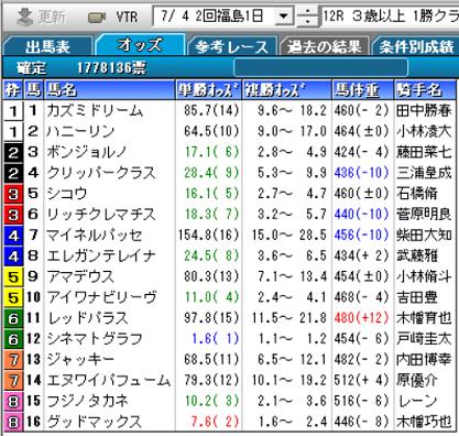 200704福島12R確定オッズ