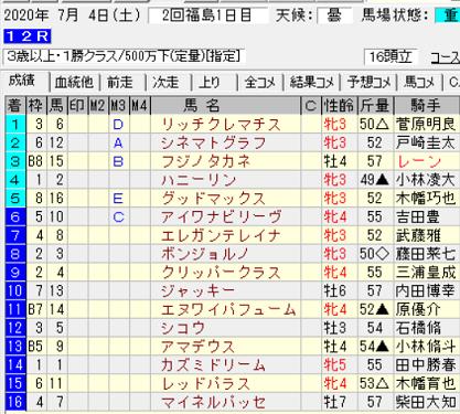 200704福島12R結果