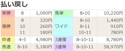 20織姫賞払戻