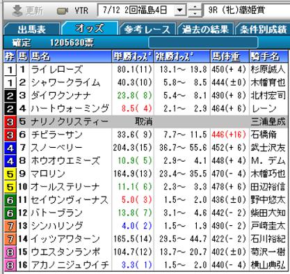 20織姫賞確定オッズ