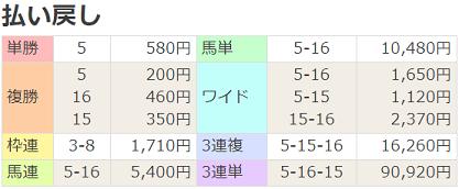 200718福島12R払戻