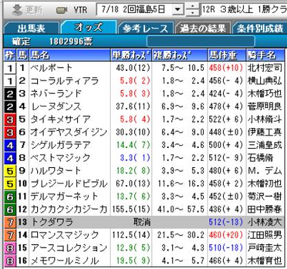 200718福島12R確定オッズ