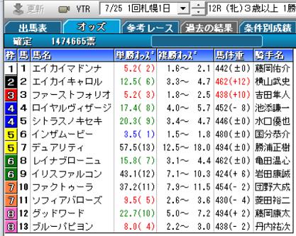 200725札幌12R確定オッズ