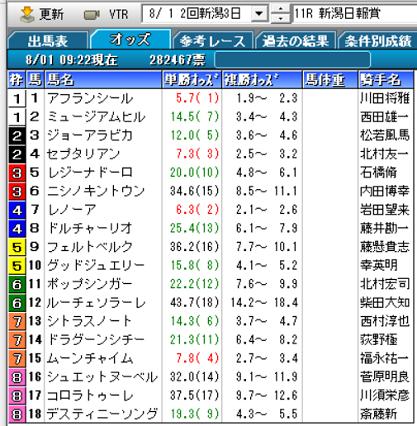 20新潟日報賞オッズ