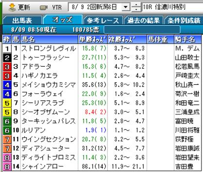 20信濃川特別オッズ