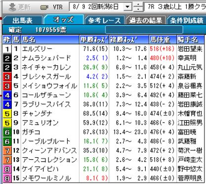 200809新潟7R確定オッズ