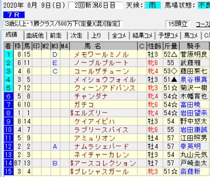 200809新潟7R結果