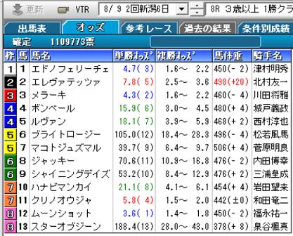 200809新潟8R確定オッズ