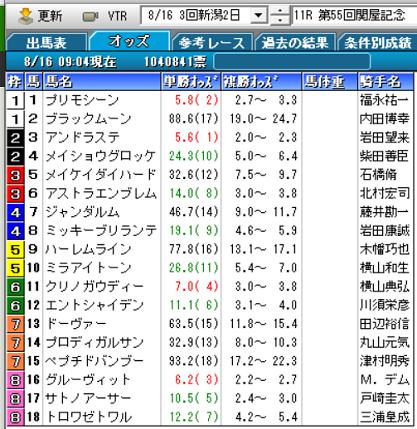 20関屋記念オッズ