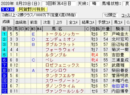 20阿賀野川特別結果