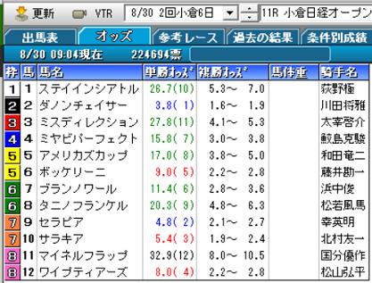 20小倉日経オープンオッズ
