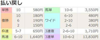 20小倉日経オープン払戻