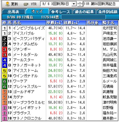 20新潟記念オッズ