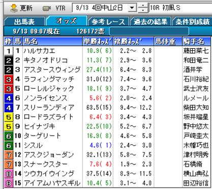 20初風Sオッズ