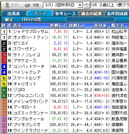 200921中京12R確定オッズ