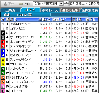 201010東京12R確定オッズ