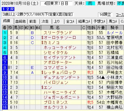 201010東京12R結果