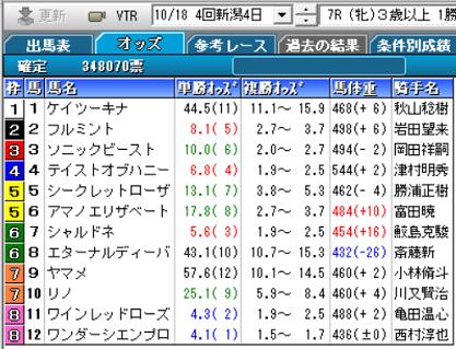 201018新潟7R確定オッズ