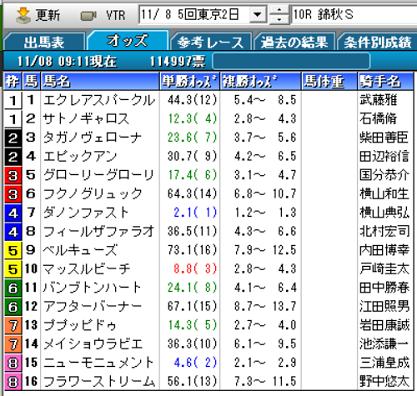 20錦秋Sオッズ
