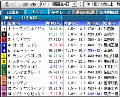 201108福島7R確定オッズ