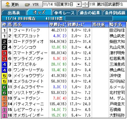 20武蔵野Sオッズ