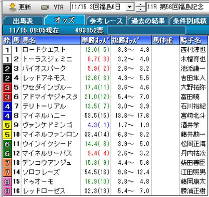 20福島記念オッズ