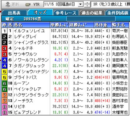 201115福島3R確定オッズ