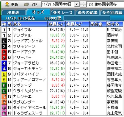 20京阪杯オッズ