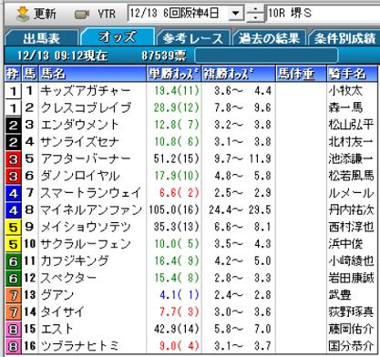 20堺Sオッズ