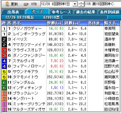20阪神Cオッズ