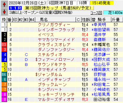 20阪神C