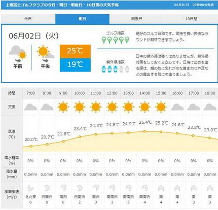 上総富士天気