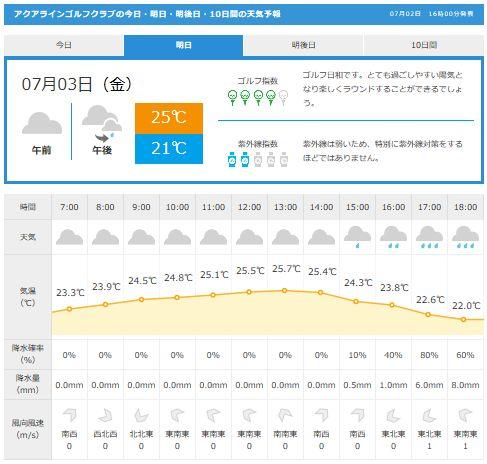 アクアライン天気GDO