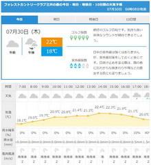 フォレストCC三井の森天気2