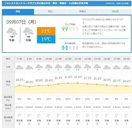 フォレスト天気GDO