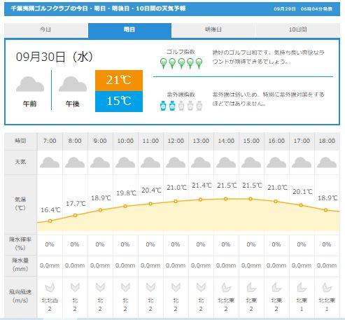 千葉夷隅天気