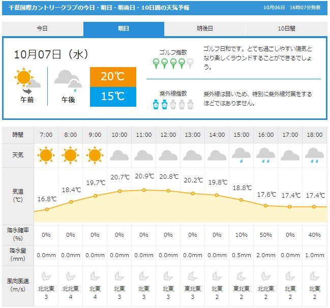 千葉国際天気1