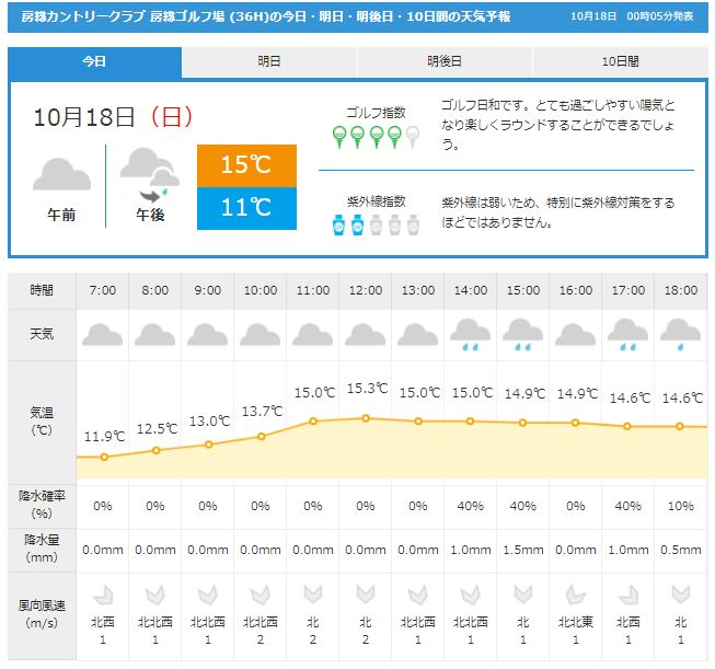 房総天気GDO1