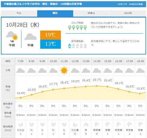 千葉桜の里天気