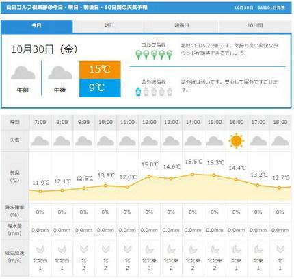 山田ゴルフ天気