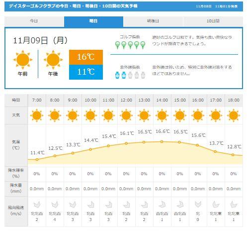 グレンオークス天気