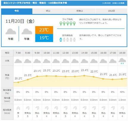 京CC天気