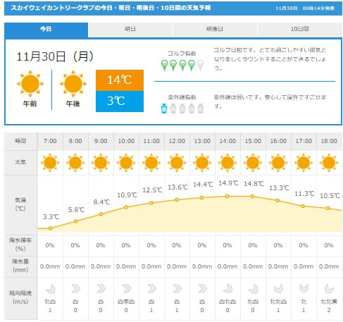 スカイウエイGDO天気予報