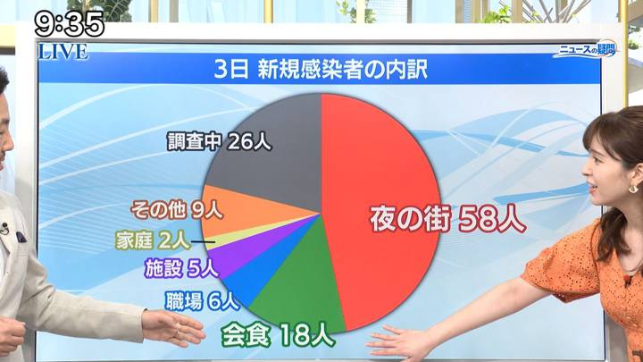 2020年07月04日角谷暁子の画像21枚目