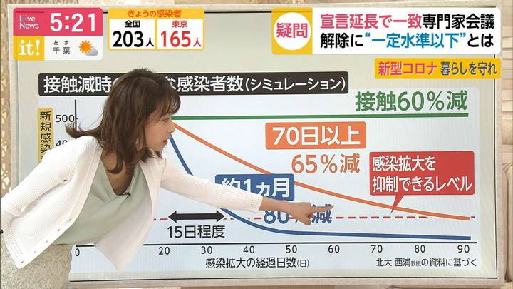 2020年05月01日加藤綾子の画像10枚目
