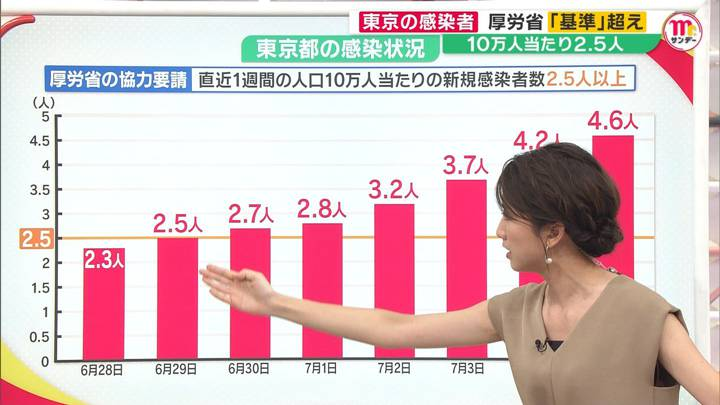 2020年07月05日三田友梨佳の画像28枚目