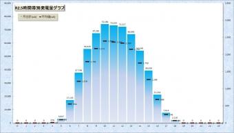 0205時間帯別発電量グラフ