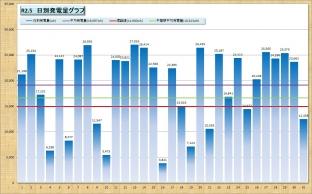 0205日別発電量グラフ