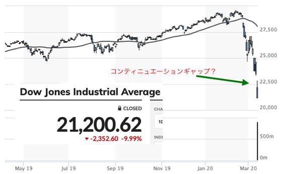 ダウ平均株価コンティニュエーションギャップ2020年3月13日