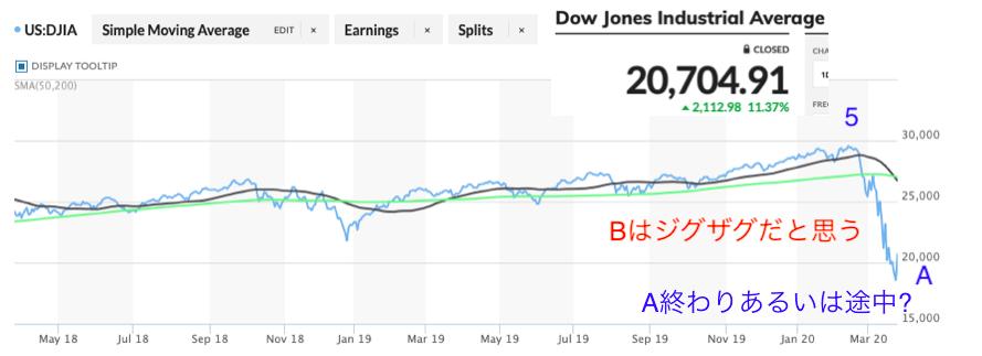ダウ平均株価2020年3月25日ソシアルアドバンテージ